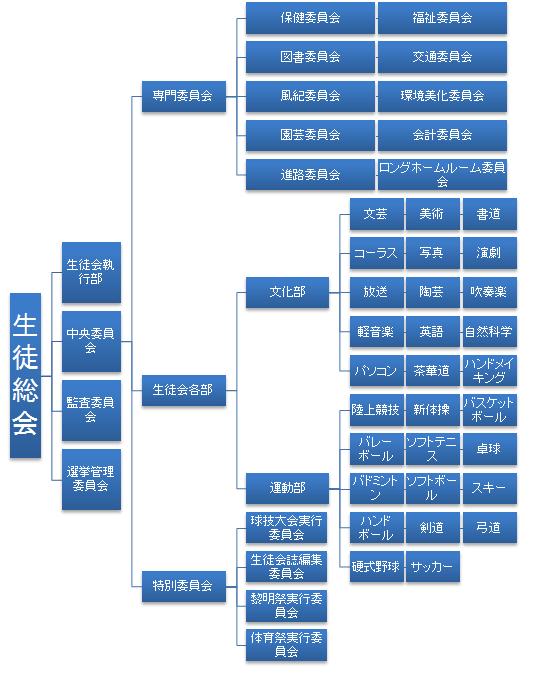 生徒総会組織図